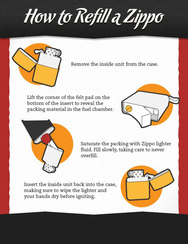 zippo-infografia-rellenar-combustible-republic-post-blog